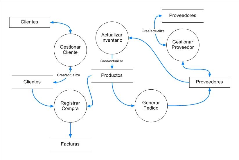 Cursos de sistemas programa de ingenieria de sistemas unipamplona diagrama de nivel de detalle o expansin nivel 2 diagrama 1 gestionar cliente ccuart Images